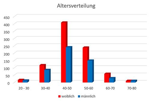 Kalkschulter - Ursachen, Symptome und Therapie   schulterzentrum ...